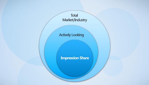 Impression share