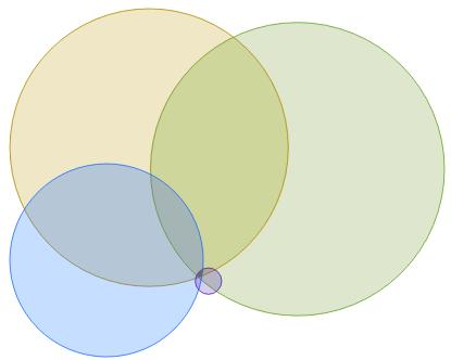 Modeli atribucije - krugovi