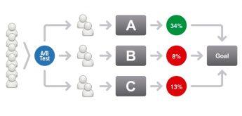 Testiraj il' krepaj - važnost A/B testiranja web stranica