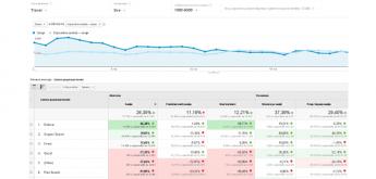 Što nam donose novi Google Analytics Benchmarking izvještaji?