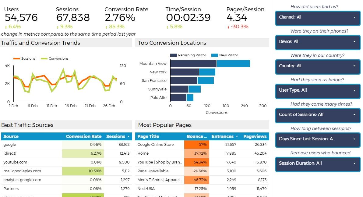 Google Data Studio AdWords izvještaj Lunametrics