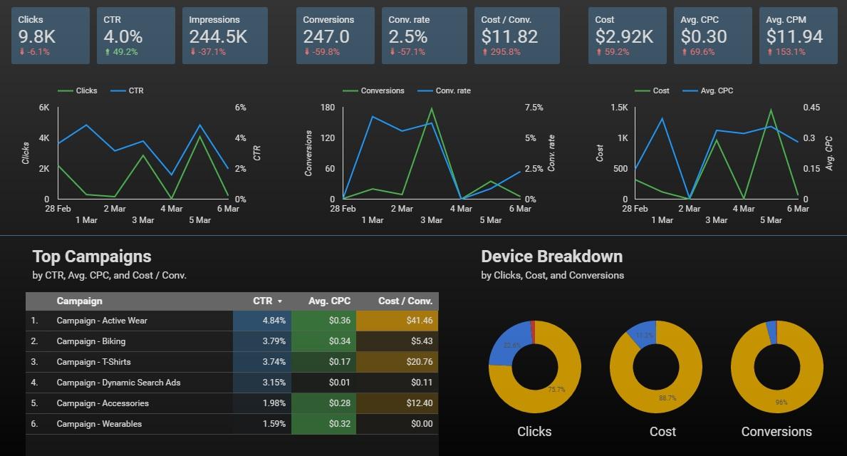 Data Studio AdWords izvještaj
