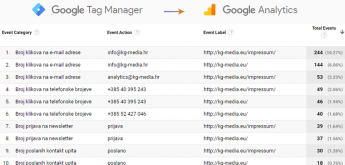 Primjeri evenata koje mozete pratiti kroz Analytics nakon GTM implementacije