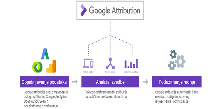 Google Marketing Next 2017 - Google Attribution