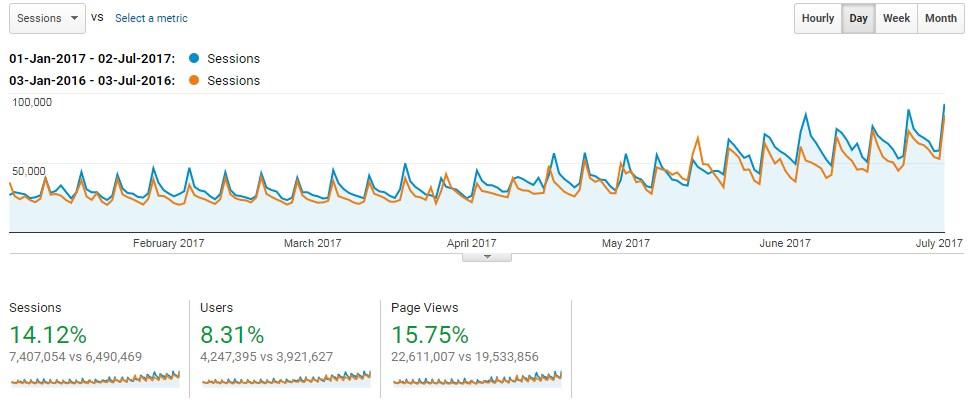camping.info - rast posjećenosti