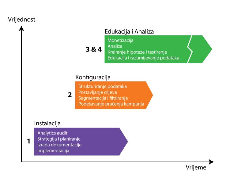 4 faze procesa - opširnije
