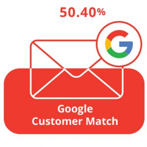 AdWords Customer Match (CRM) – slika 3
