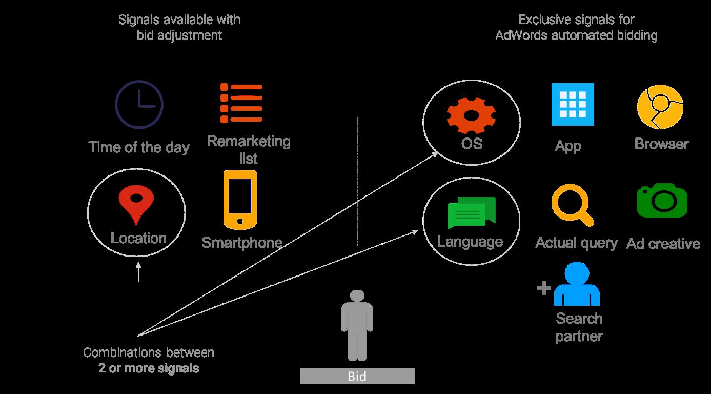 Napredne smart bidding strategije - signals