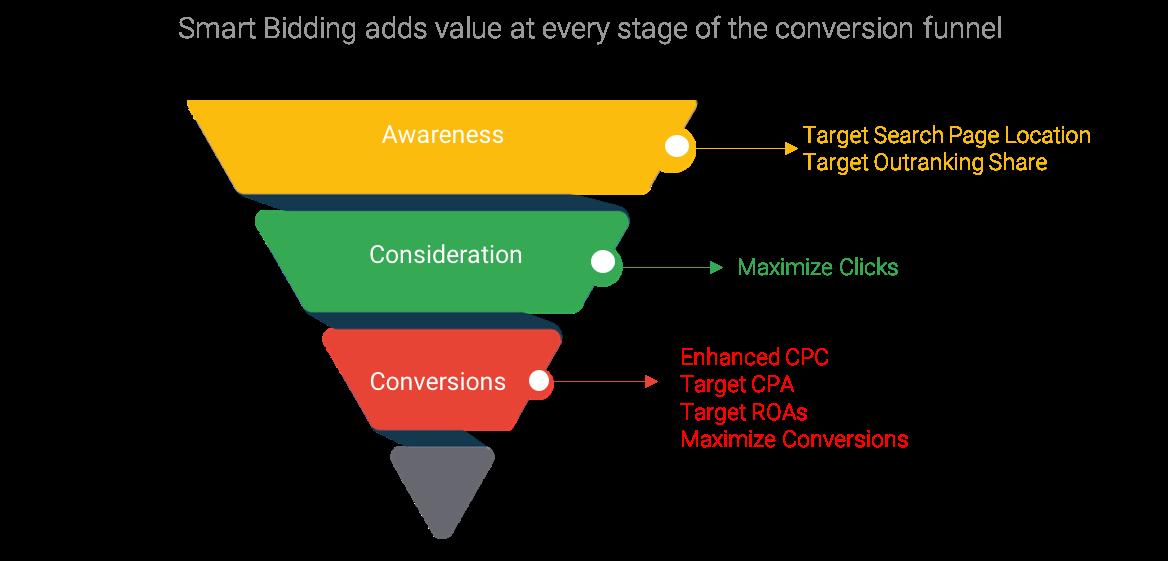 Napredne smart bidding strategije - smart bidding