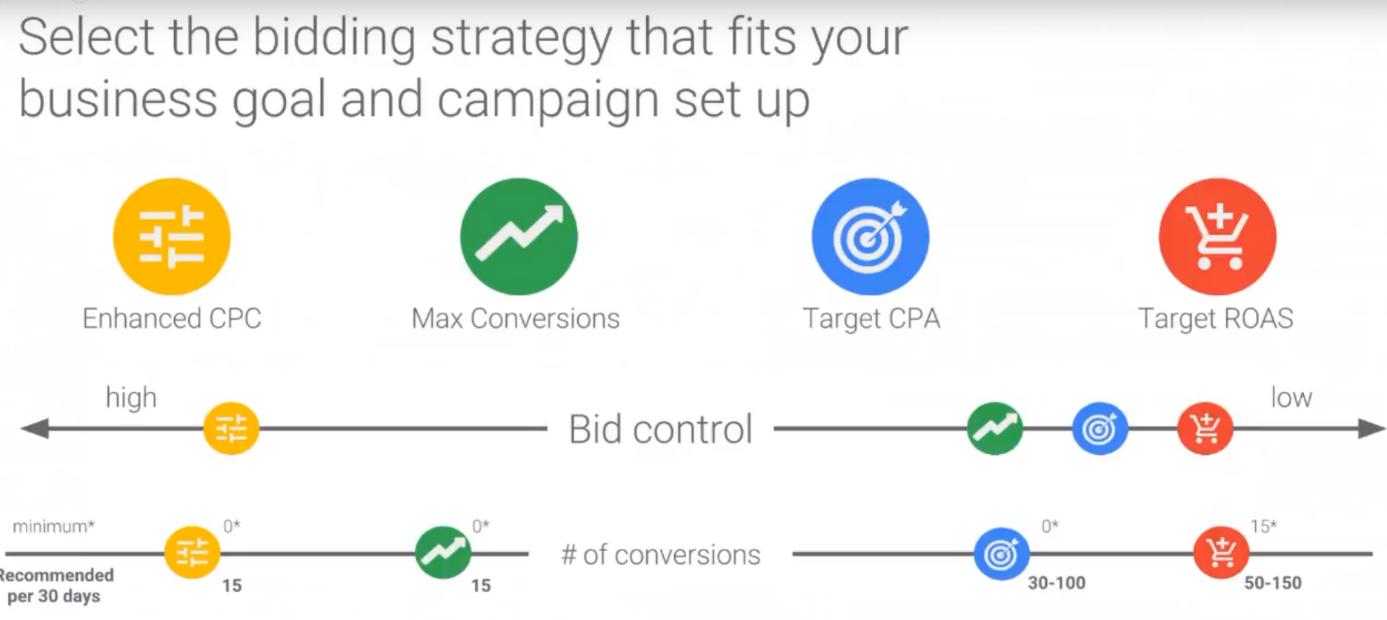 Napredne smart bidding strategije - bidding strategy