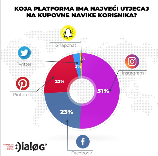 Instagram - platforma