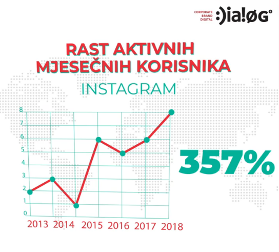 Instagram - rast aktivinih mjesečnih korisnika