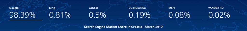 Prikaz korištenja Google tražilice na Hrvatskom tržištu