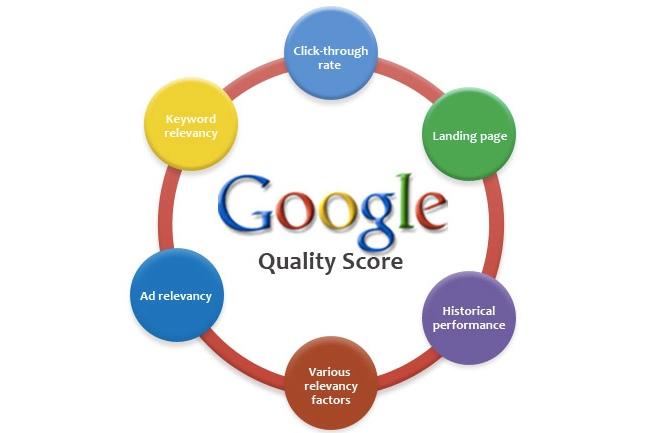 Visoki CTR poboljšava Quality Score