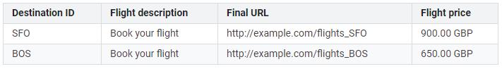 Prikaz podataka u feedu